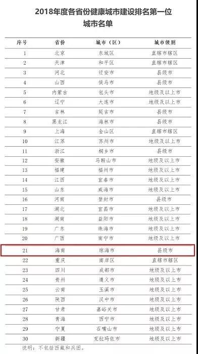 琼海获评海南省健康城市建设排名第一位